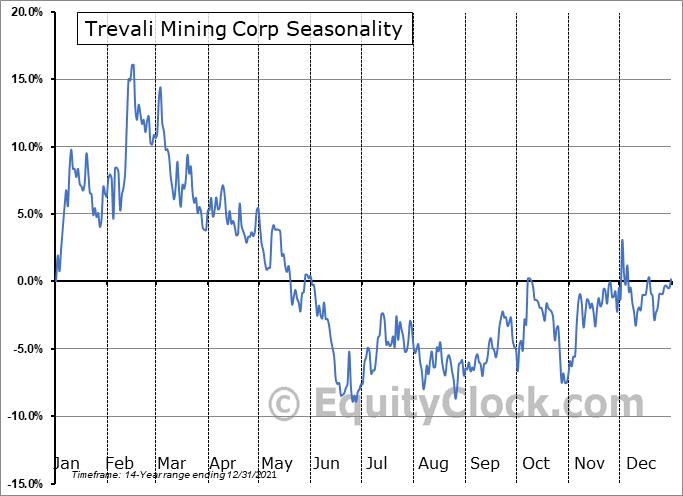 Trevali Resources Corp. (TSE:TV.TO) Seasonal Chart