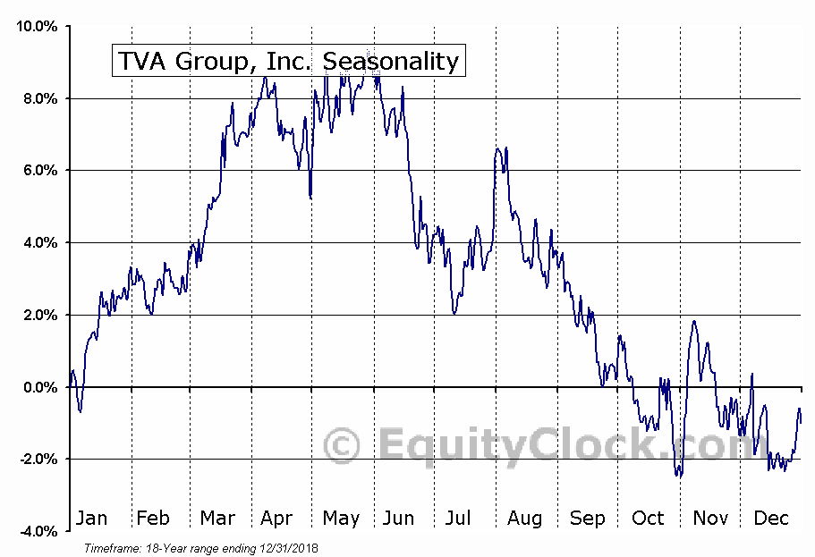 TVA Group, Inc. (TSE:TVA/B.TO) Seasonal Chart