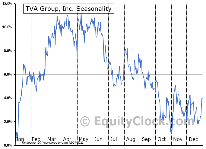TVA Group, Inc. (TSE:TVA/B.TO) Seasonal Chart