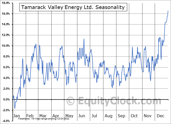 Tamarack Valley Energy Ltd. (TSE:TVE.TO) Seasonal Chart