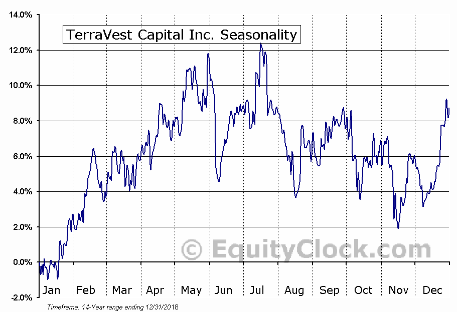 TerraVest Capital Inc. (TSE:TVK) Seasonal Chart