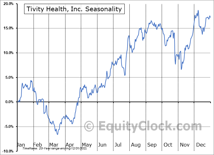 Tivity Health, Inc. (NASD:TVTY) Seasonal Chart
