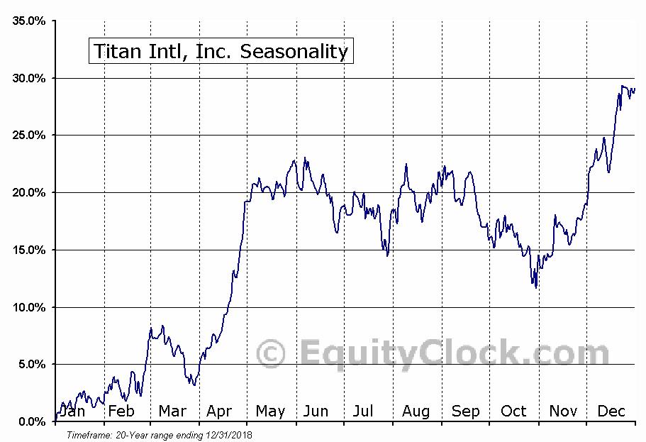 Titan Intl, Inc. (NYSE:TWI) Seasonal Chart