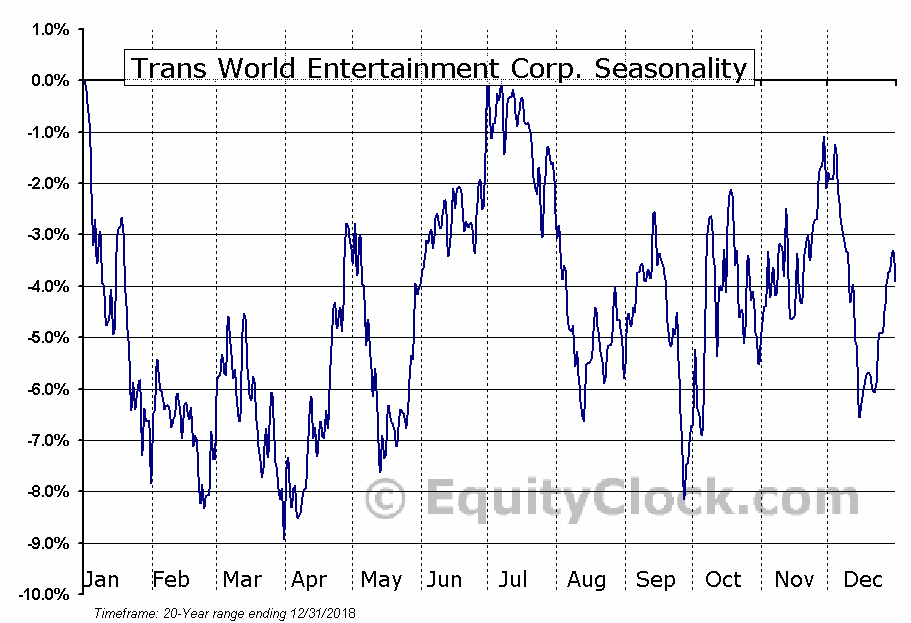 Trans World Entertainment Corp. (NASD:TWMC) Seasonal Chart