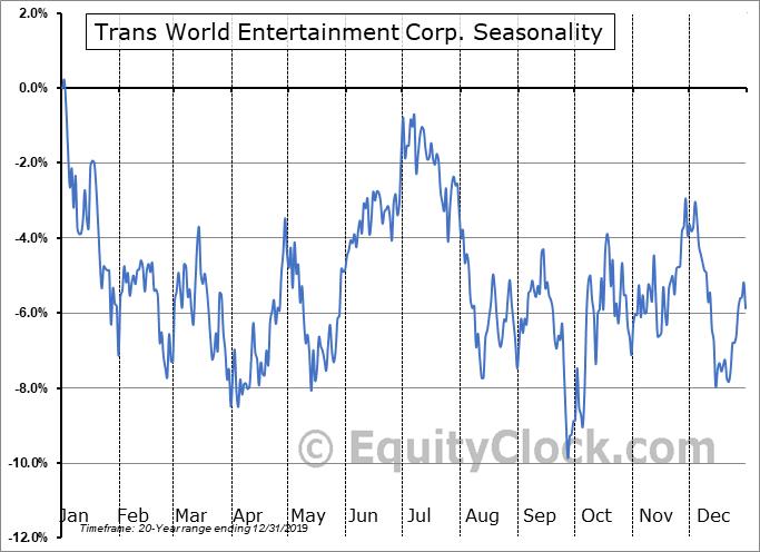 Trans World Entertainment Corp. (NASD:TWMC) Seasonal Chart