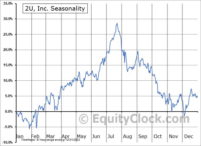 2U, Inc. (NASD:TWOU) Seasonal Chart