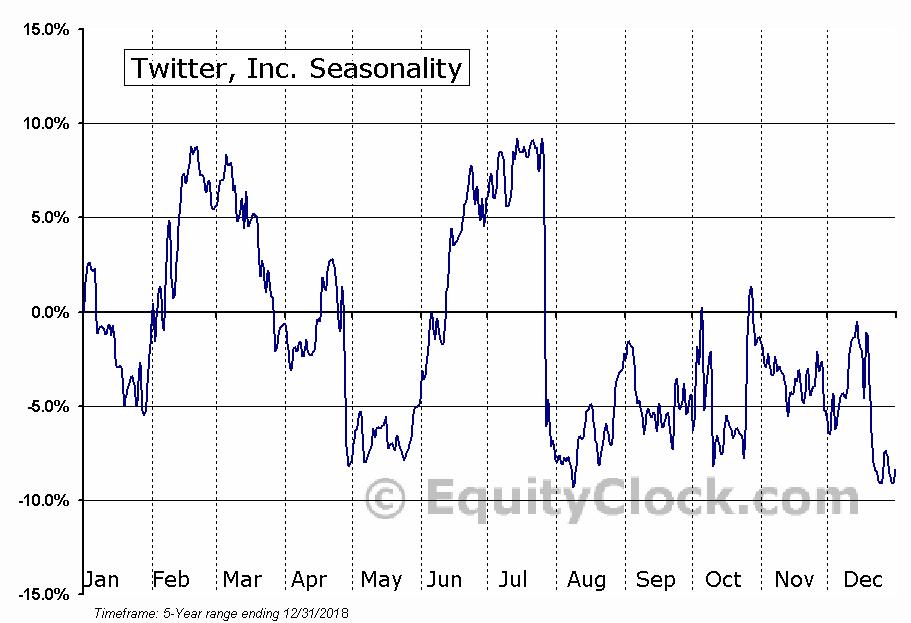 Twitter, Inc. (NYSE:TWTR) Seasonal Chart