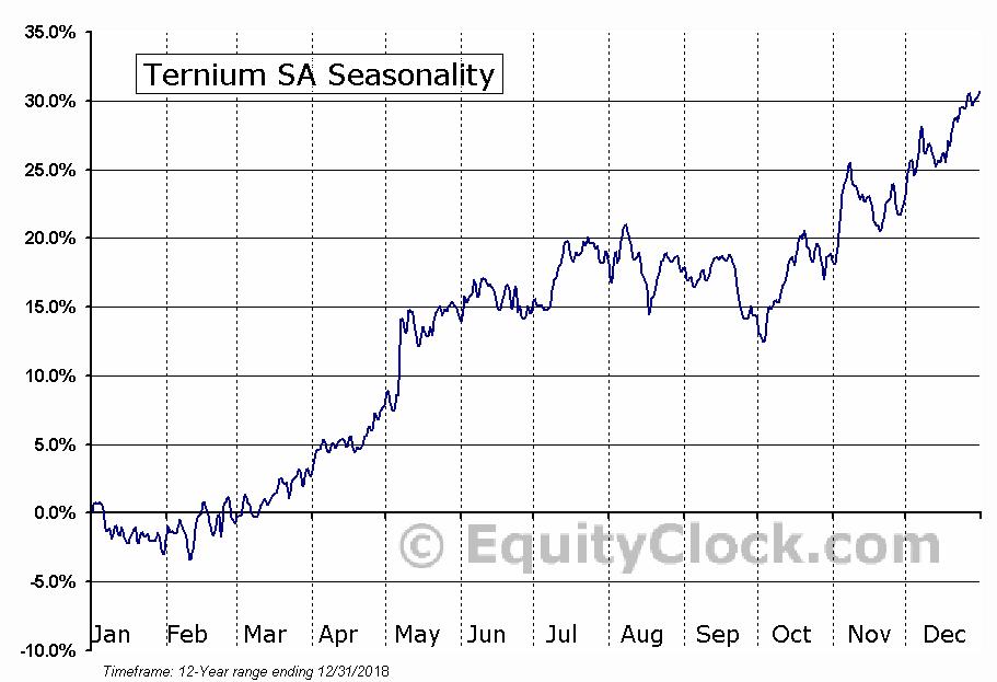 Ternium SA (NYSE:TX) Seasonal Chart