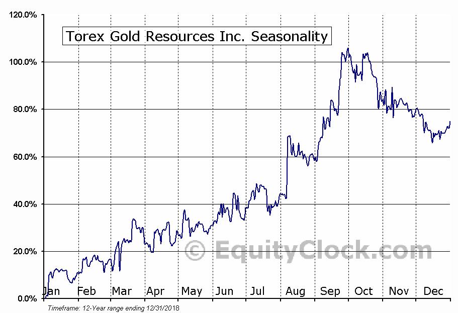 Torex Gold Resources (TSE:TXG) Seasonal Chart