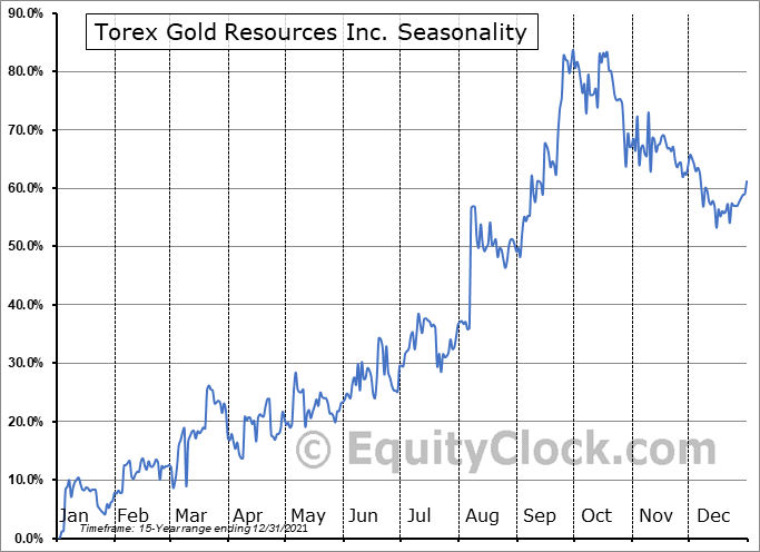 Torex Gold Resources Inc. (TSE:TXG.TO) Seasonal Chart