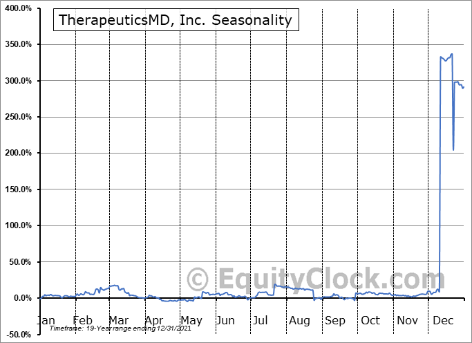 TherapeuticsMD, Inc. (NASD:TXMD) Seasonal Chart