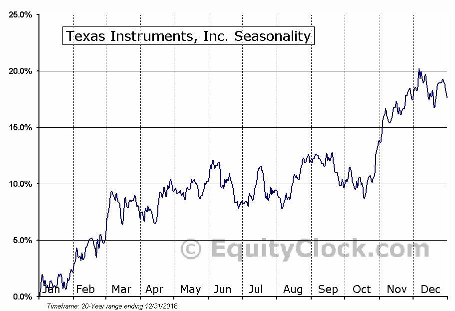 Texas Instruments, Inc. (NASD:TXN) Seasonal Chart