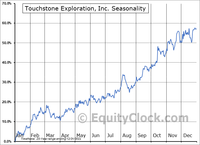 Touchstone Exploration, Inc. (TSE:TXP.TO) Seasonal Chart