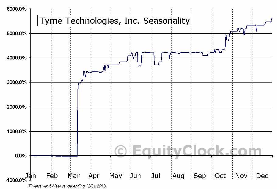 Tyme Technologies, Inc. (NASD:TYME) Seasonal Chart