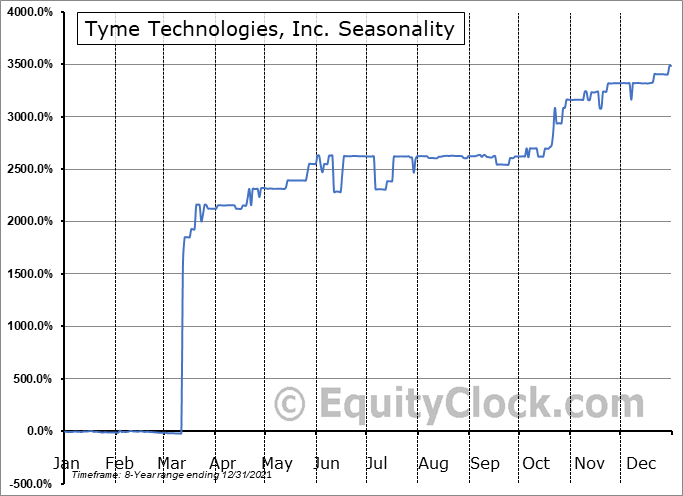 Tyme Technologies, Inc. (NASD:TYME) Seasonal Chart