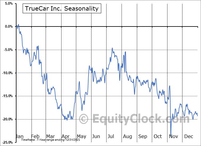TrueCar Inc. (NASD:TRUE) Seasonal Chart