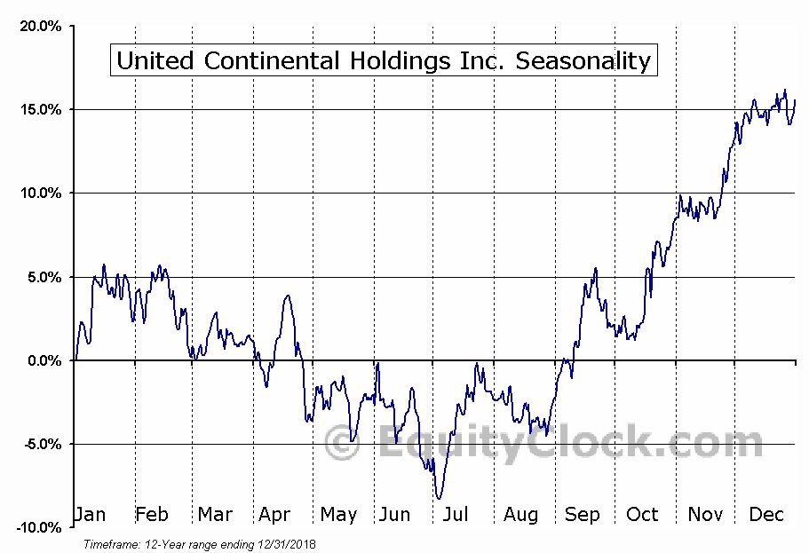 United Continental Holdings (NYSE:UAL) Seasonal Chart