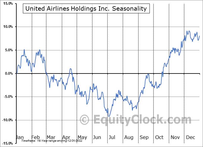 United Continental Holdings Inc. (NASD:UAL) Seasonal Chart