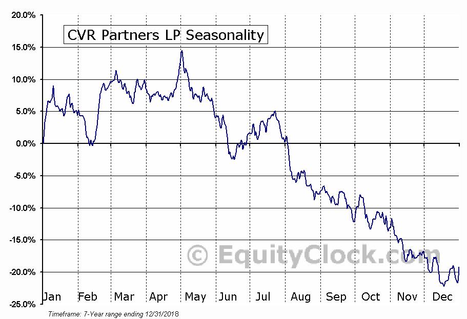 CVR Partners LP (NYSE:UAN) Seasonal Chart