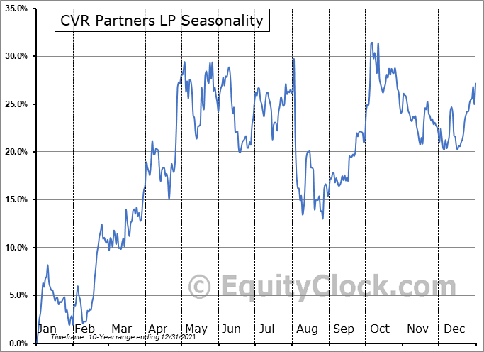 CVR Partners LP (NYSE:UAN) Seasonal Chart