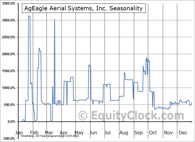EnerJex Resources, Inc. (AMEX:UAVS) Seasonal Chart