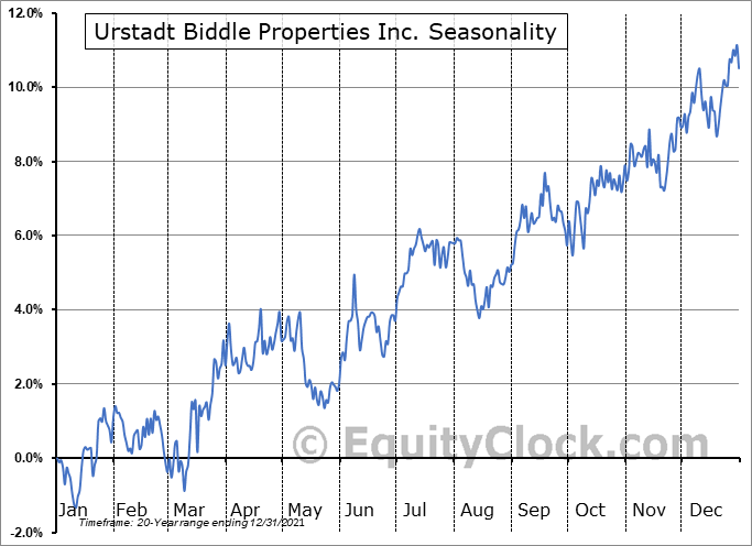 Urstadt Biddle Properties Inc. (NYSE:UBA) Seasonal Chart