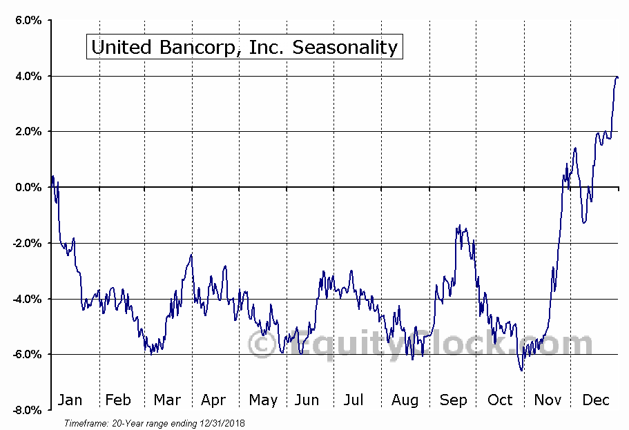 United Bancorp, Inc. (NASD:UBCP) Seasonal Chart