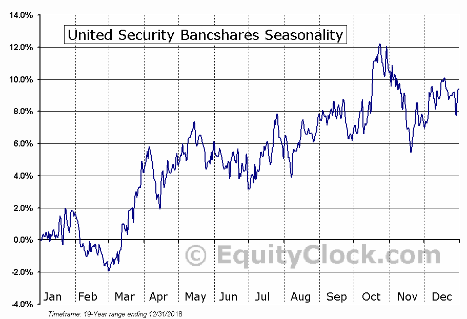 United Security Bancshares (NASD:UBFO) Seasonal Chart