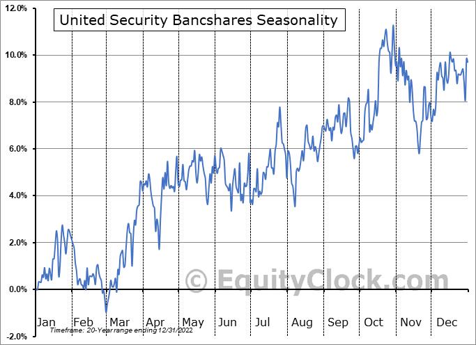 United Security Bancshares (NASD:UBFO) Seasonal Chart