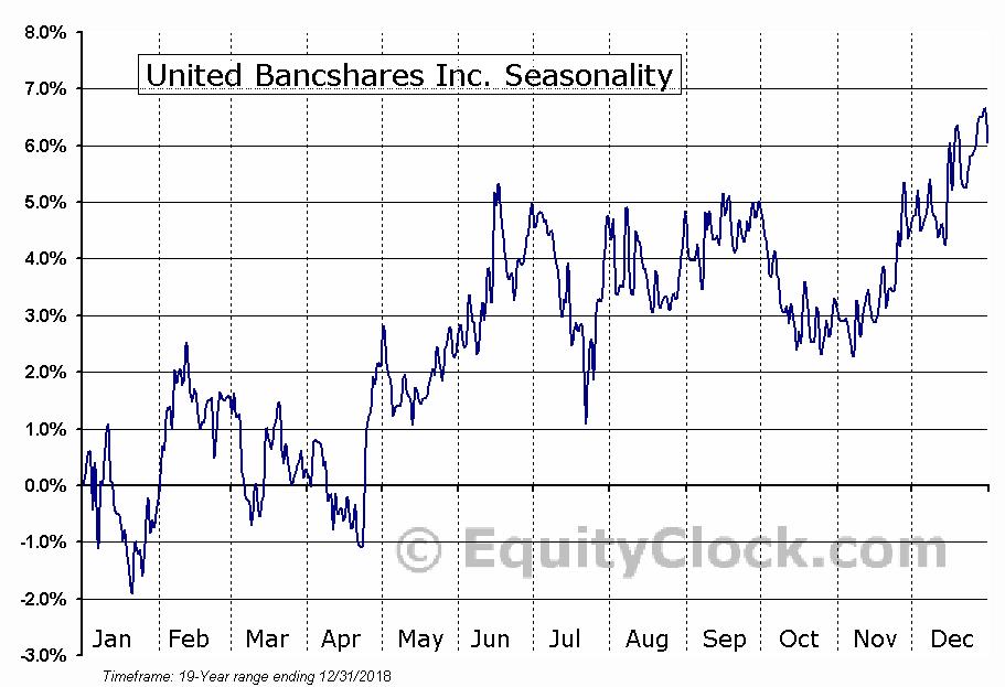 United Bancshares Inc. (NASD:UBOH) Seasonal Chart