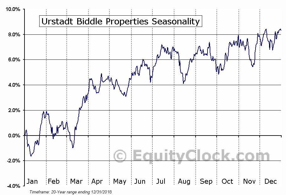Urstadt Biddle Properties (NYSE:UBP) Seasonal Chart