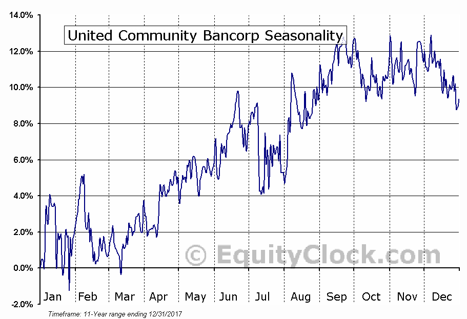 United Community Bancorp (NASD:UCBA) Seasonal Chart