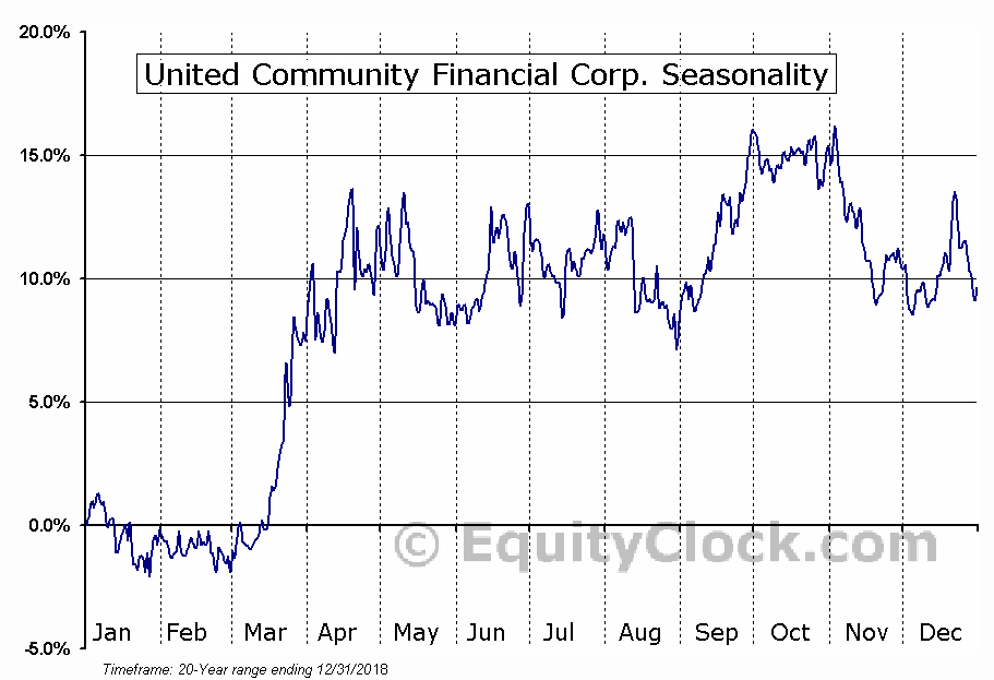 United Community Financial Corp. (NASD:UCFC) Seasonal Chart