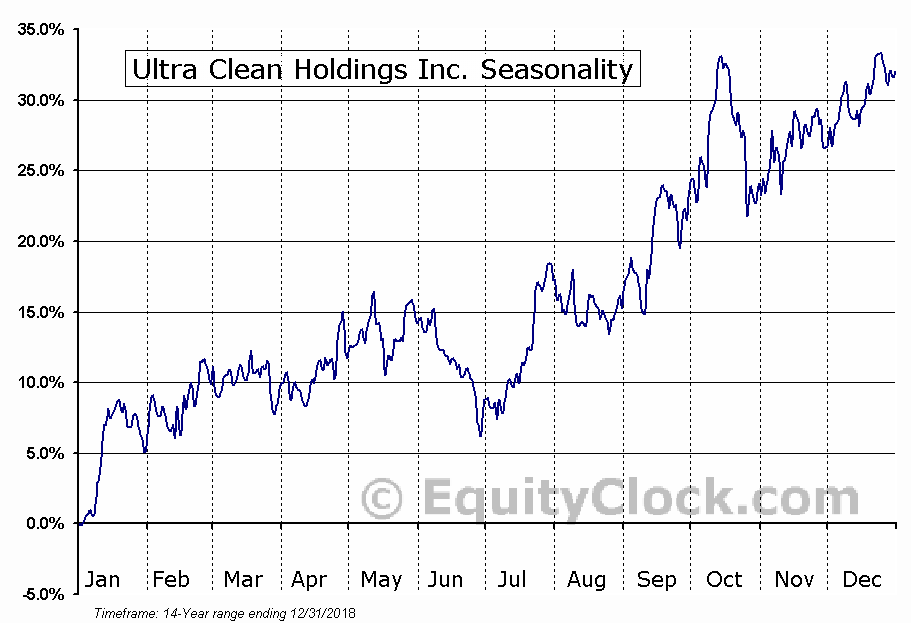 Ultra Clean Holdings Inc. (NASD:UCTT) Seasonal Chart