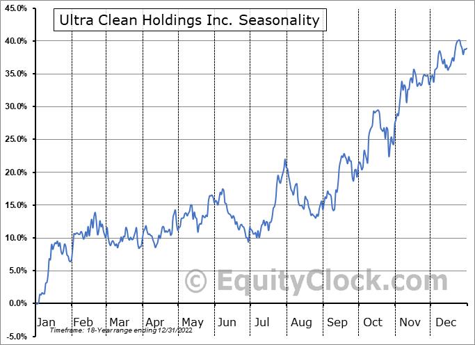 Ultra Clean Holdings Inc. (NASD:UCTT) Seasonal Chart