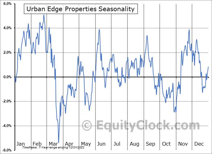 Urban Edge Properties (NYSE:UE) Seasonal Chart