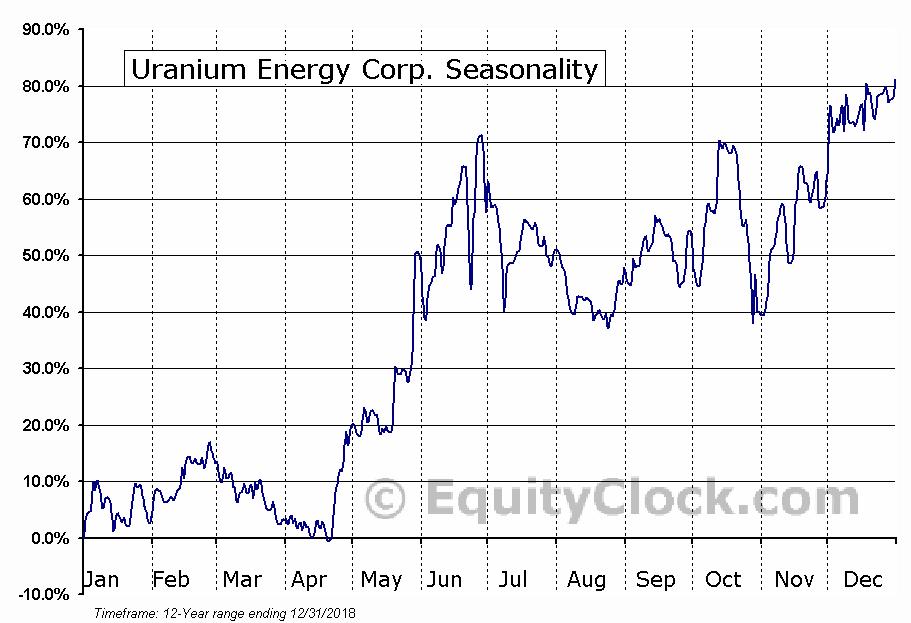 Uranium Energy Corp. (AMEX:UEC) Seasonal Chart