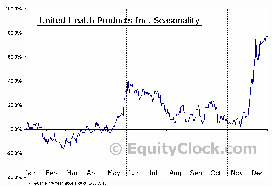 United Health Products Inc. (OTCMKT:UEEC) Seasonal Chart