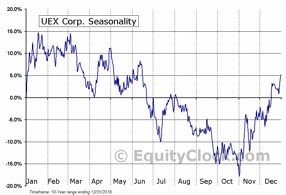 UEX Corp. (OTCMKT:UEXCF) Seasonal Chart