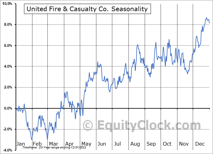 United Fire & Casualty Co. (NASD:UFCS) Seasonal Chart