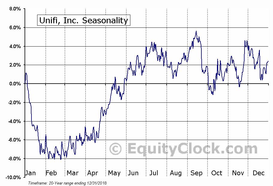 Unifi, Inc. (NYSE:UFI) Seasonal Chart