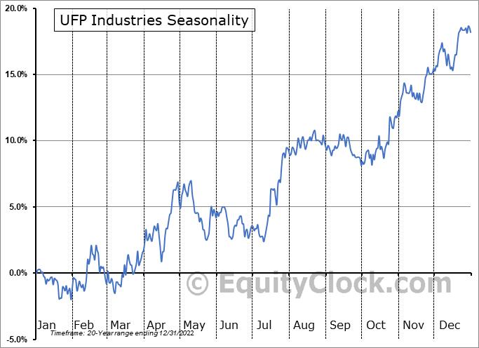 UFP Industries (NASD:UFPI) Seasonal Chart