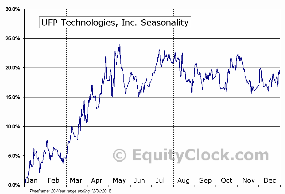 UFP Technologies, Inc. (NASD:UFPT) Seasonal Chart