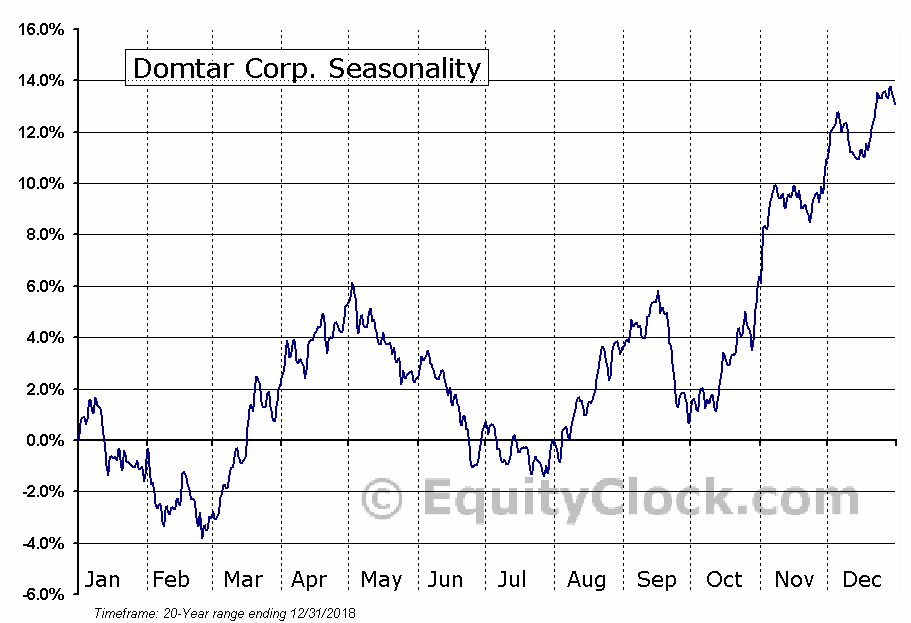 Domtar Corp. (NYSE:UFS) Seasonal Chart