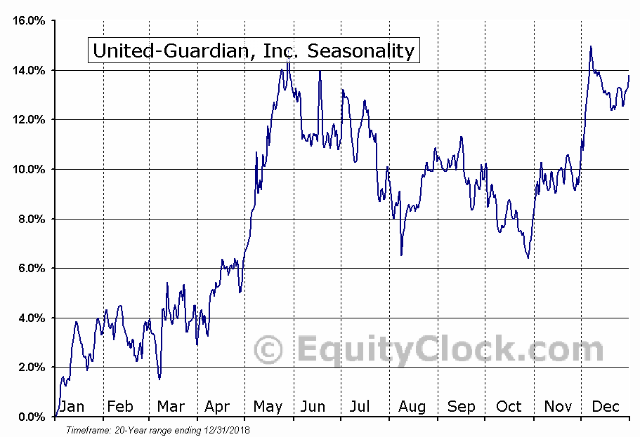 United-Guardian, Inc. (NASD:UG) Seasonal Chart