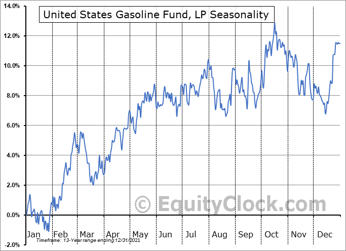 United States Gasoline Fund, LP (NYSE:UGA) Seasonal Chart