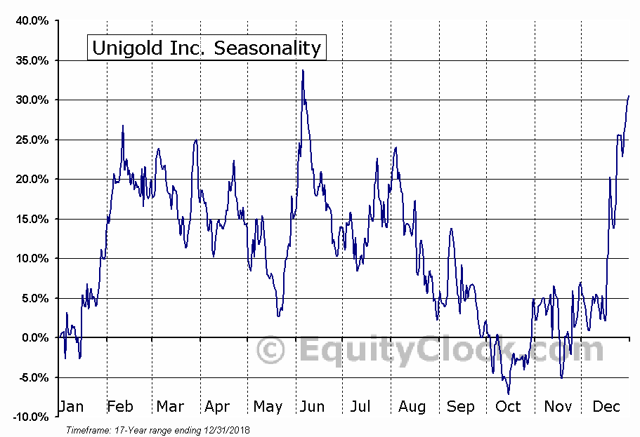 Unigold Inc. (TSXV:UGD) Seasonal Chart