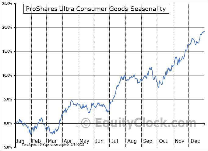 ProShares Ultra Consumer Goods (NYSE:UGE) Seasonal Chart