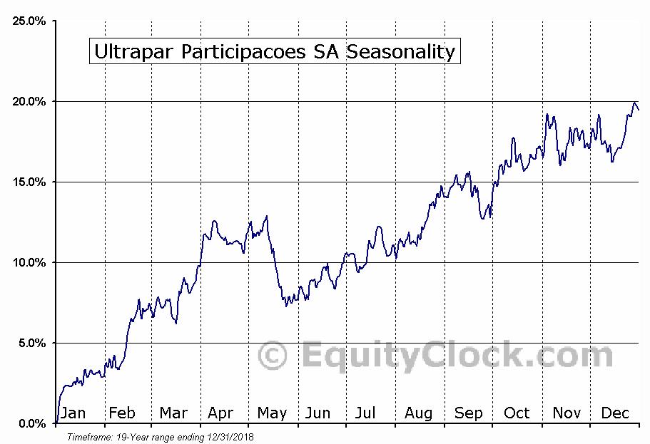 Ultrapar Participacoes SA (NYSE:UGP) Seasonal Chart