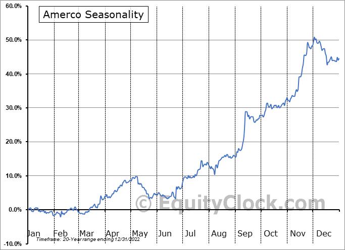 Amerco (NASD:UHAL) Seasonal Chart